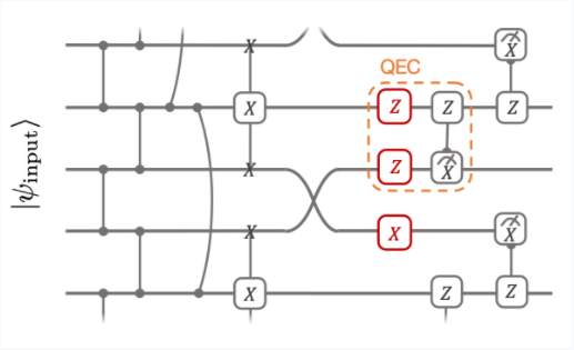 Circuit diagram for a quantum convolutional neural network.