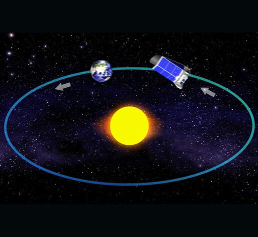 NASA's Kepler Space Telescope orbits the Sun in concert with the Earth, slowly drifting away from Earth.