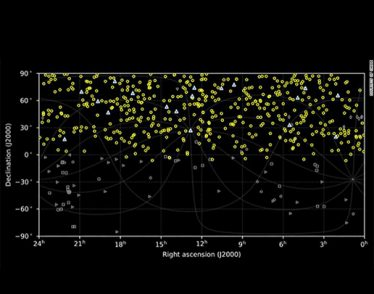 sky map of FRBs based on CHIME detections